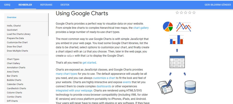 Google Charts: İnteraktif Grafikler Yapmanıza Olanak